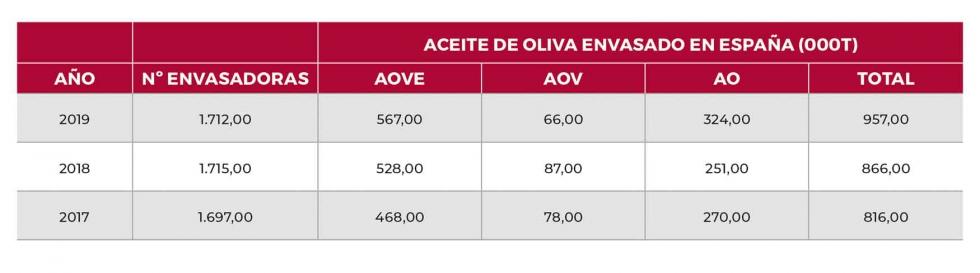 Aceite envasado total 2017-19 España
