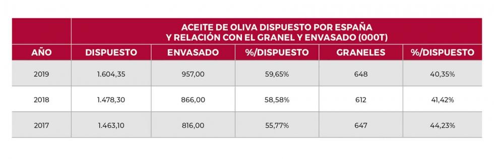 aceite de oliva dispuesto 2017-19 España total export import consumo