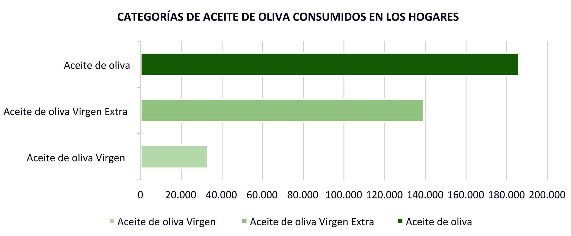 consumo aceite de oliva por calidades