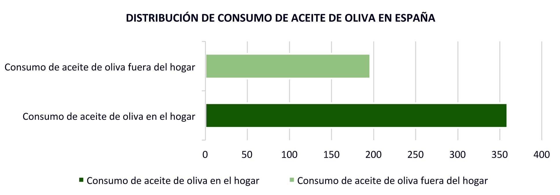 consumo-aceite-oliva