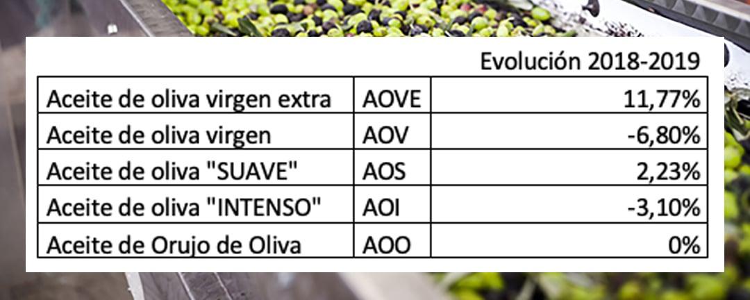 evolucion_aceiteoliva