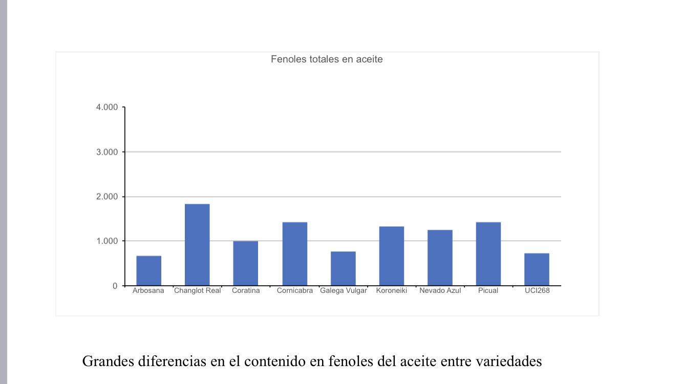 fenoles_totales_aceite